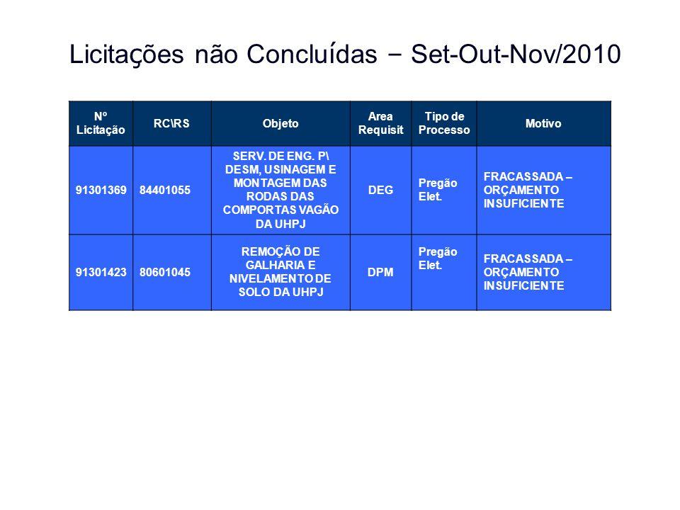 Licita ç ões não Conclu í das – Set-Out-Nov/2010 Nº Licitação RC\RSObjeto Area Requisit Tipo de Processo Motivo 9130136984401055 SERV. DE ENG. P\ DESM