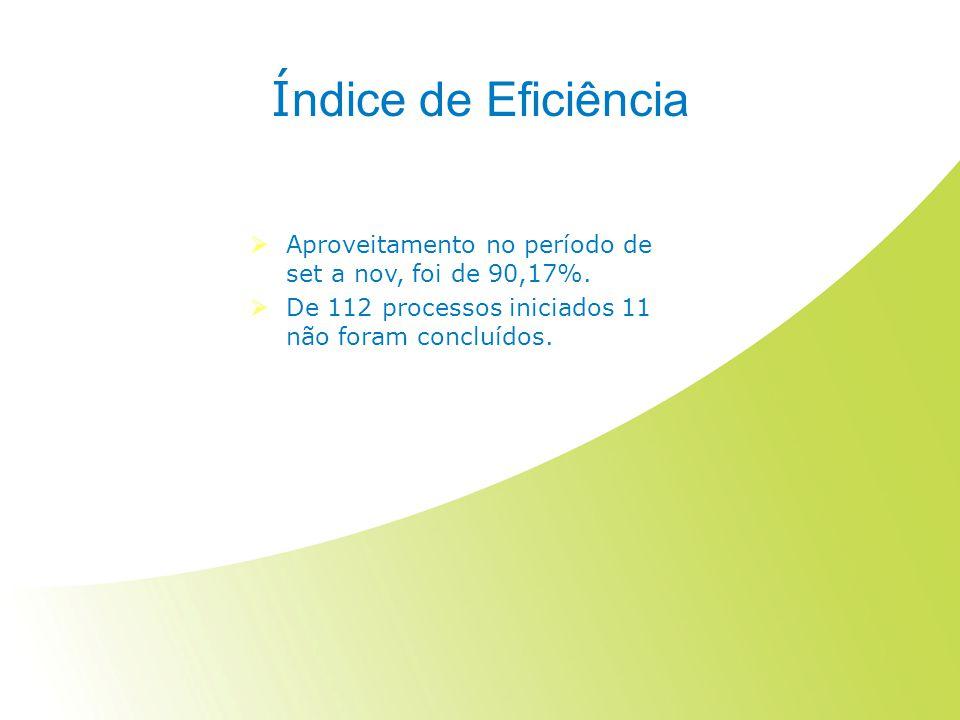 Í ndice de Eficiência  Aproveitamento no período de set a nov, foi de 90,17%.  De 112 processos iniciados 11 não foram concluídos.