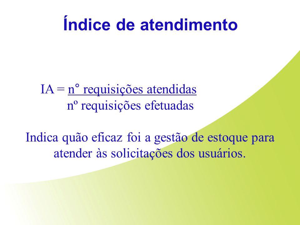 Índice de atendimento IA = n° requisições atendidas nº requisições efetuadas Indica quão eficaz foi a gestão de estoque para atender às solicitações d