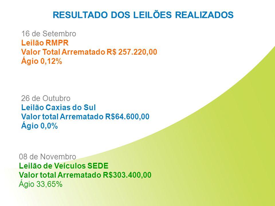 16 de Setembro Leilão RMPR Valor Total Arrematado R$ 257.220,00 Ágio 0,12% 26 de Outubro Leilão Caxias do Sul Valor total Arrematado R$64.600,00 Ágio