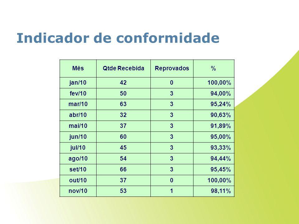 Indicador de conformidade MêsQtde RecebidaReprovados% jan/10420100,00% fev/1050394,00% mar/1063395,24% abr/1032390,63% mai/1037391,89% jun/1060395,00%