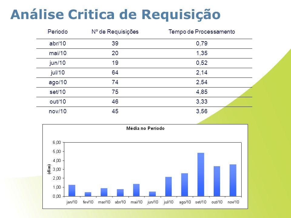 Análise Critica de Requisição PeriodoNº de RequisiçõesTempo de Processamento abr/10390,79 mai/10201,35 jun/10190,52 jul/10642,14 ago/10742,54 set/1075