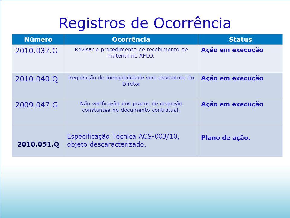 NúmeroOcorrênciaStatus 2010.037.G Revisar o procedimento de recebimento de material no AFLO. Ação em execução 2010.040.Q Requisição de inexigibilidade
