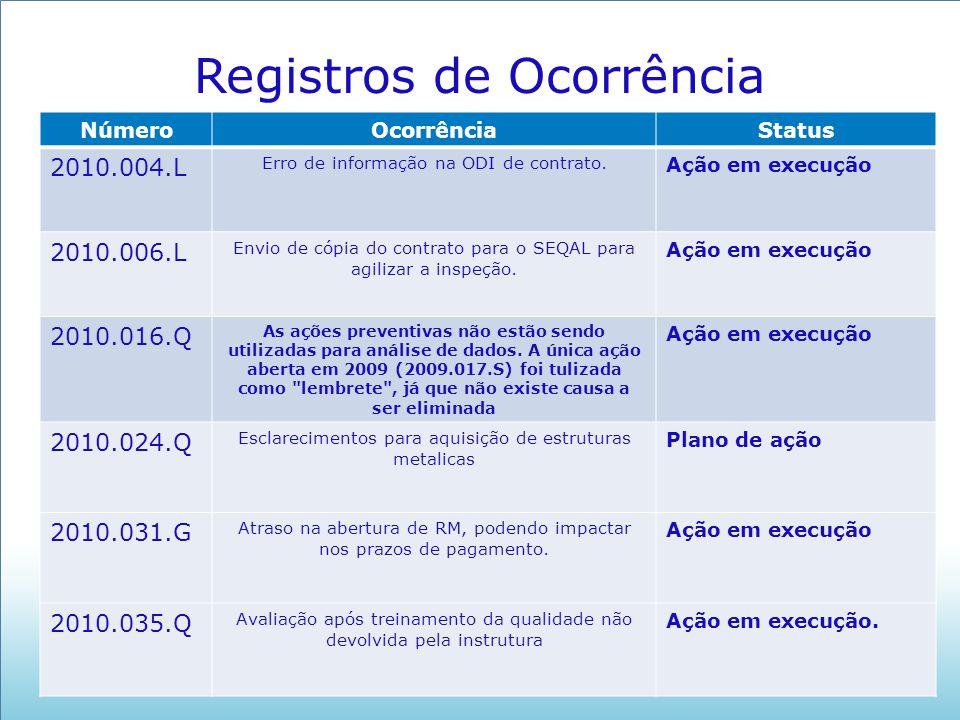 Registros de Ocorrência NúmeroOcorrênciaStatus 2010.004.L Erro de informação na ODI de contrato. Ação em execução 2010.006.L Envio de cópia do contrat
