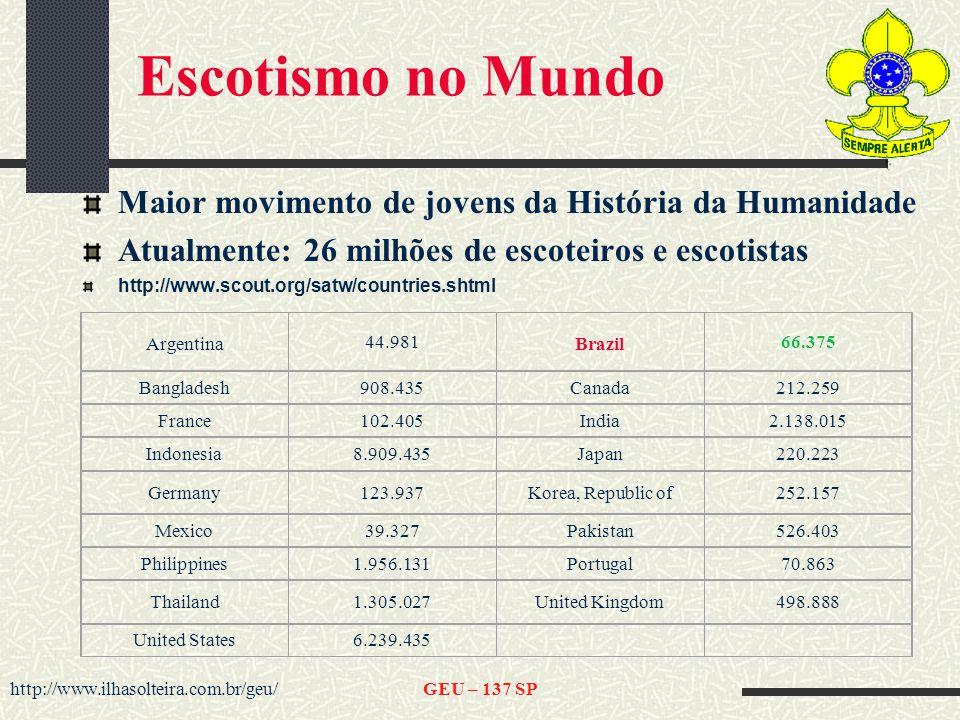http://www.ilhasolteira.com.br/geu/GEU – 137 SP Escotismo no Mundo Maior movimento de jovens da História da Humanidade Atualmente: 26 milhões de escoteiros e escotistas http://www.scout.org/satw/countries.shtml Argentina 44.981 Brazil 66.375 Bangladesh908.435Canada212.259 France102.405India2.138.015 Indonesia8.909.435Japan220.223 Germany123.937Korea, Republic of252.157 Mexico39.327Pakistan526.403 Philippines1.956.131Portugal70.863 Thailand1.305.027United Kingdom498.888 United States6.239.435