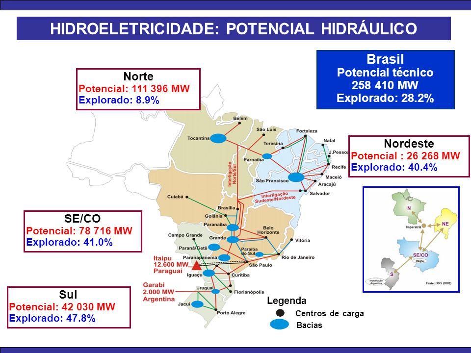 Sul Potencial: 42 030 MW Explorado: 47.8% SE/CO Potencial: 78 716 MW Explorado: 41.0% Norte Potencial: 111 396 MW Explorado: 8.9% Nordeste Potencial :