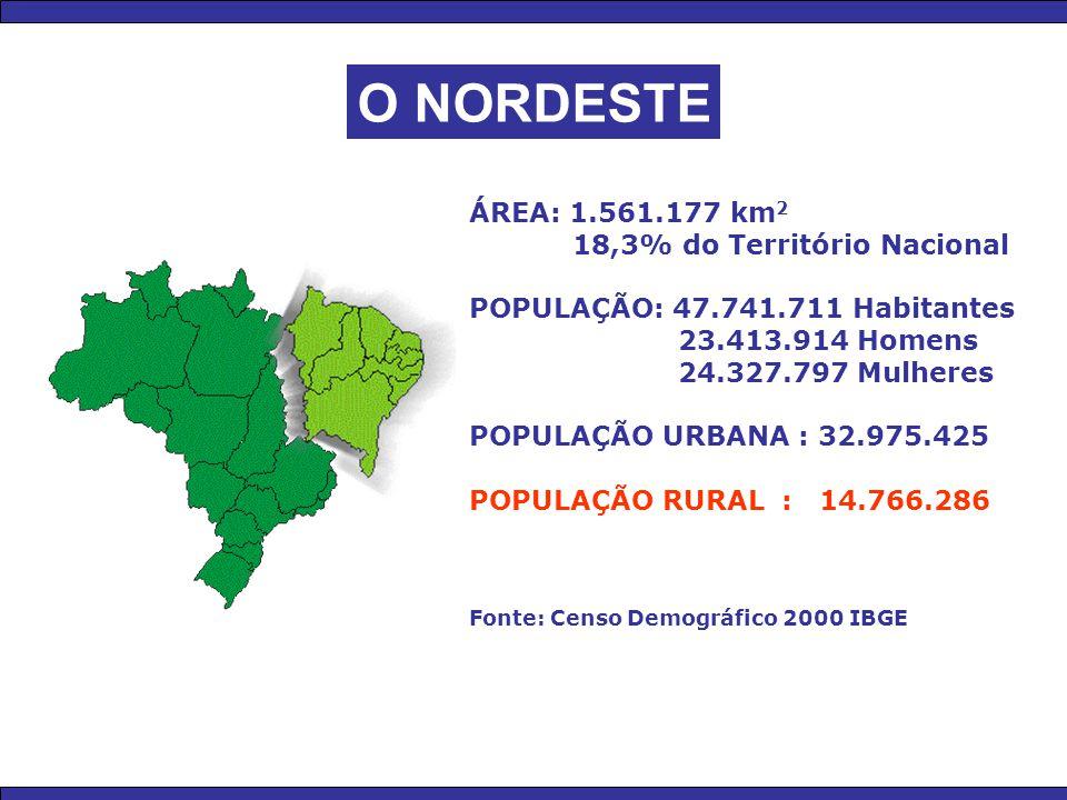 O NORDESTE ÁREA: 1.561.177 km 2 18,3% do Território Nacional POPULAÇÃO: 47.741.711 Habitantes 23.413.914 Homens 24.327.797 Mulheres POPULAÇÃO URBANA :