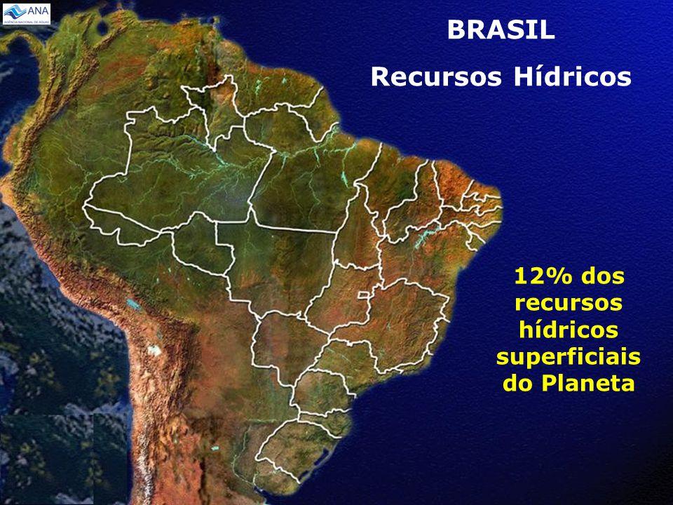 BRASIL Recursos Hídricos 12% dos recursos hídricos superficiais do Planeta