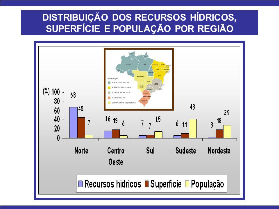 DISTRIBUIÇÃO DOS RECURSOS HÍDRICOS, SUPERFÍCIE E POPULAÇÃO POR REGIÃO