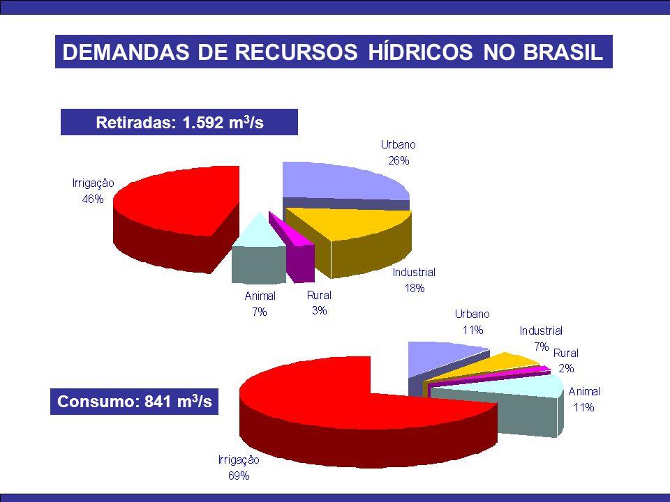 Sul Potencial: 42 030 MW Explorado: 47.8% SE/CO Potencial: 78 716 MW Explorado: 41.0% Norte Potencial: 111 396 MW Explorado: 8.9% Nordeste Potencial : 26 268 MW Explorado: 40.4% Brasil Potencial técnico 258 410 MW Explorado: 28.2% Legenda Centros de carga Bacias HIDROELETRICIDADE: POTENCIAL HIDRÁULICO