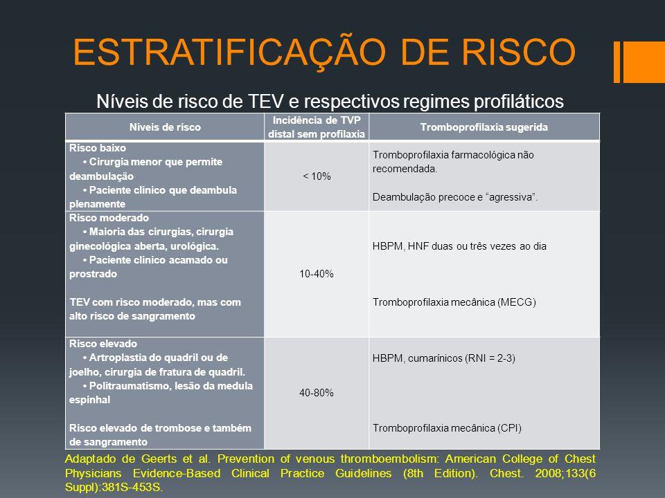 ESTRATIFICAÇÃO DE RISCO Níveis de risco de TEV e respectivos regimes profiláticos Adaptado de Geerts et al.
