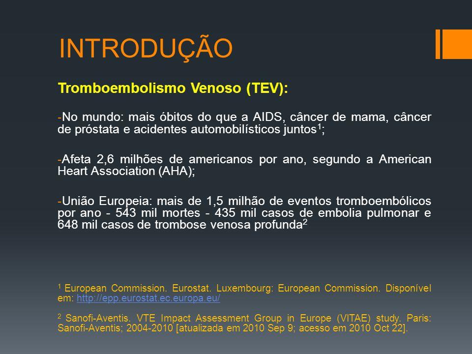 INTRODUÇÃO Tromboembolismo Venoso (TEV): -No mundo: mais óbitos do que a AIDS, câncer de mama, câncer de próstata e acidentes automobilísticos juntos 1 ; -Afeta 2,6 milhões de americanos por ano, segundo a American Heart Association (AHA); -União Europeia: mais de 1,5 milhão de eventos tromboembólicos por ano - 543 mil mortes - 435 mil casos de embolia pulmonar e 648 mil casos de trombose venosa profunda 2 1 European Commission.