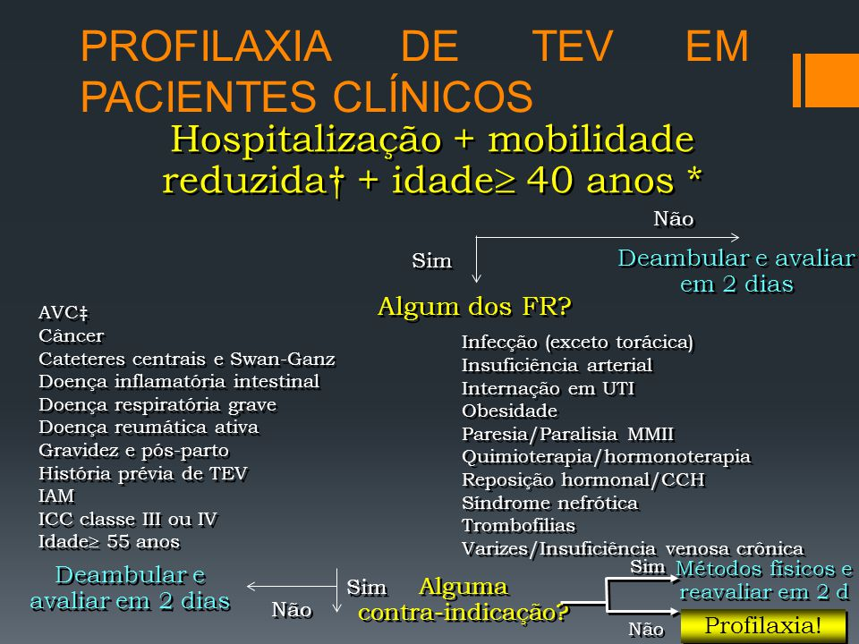 PROFILAXIA DE TEV EM PACIENTES CLÍNICOS Hospitalização + mobilidade reduzida† + idade  40 anos * Sim Não Deambular e avaliar em 2 dias Algum dos FR.