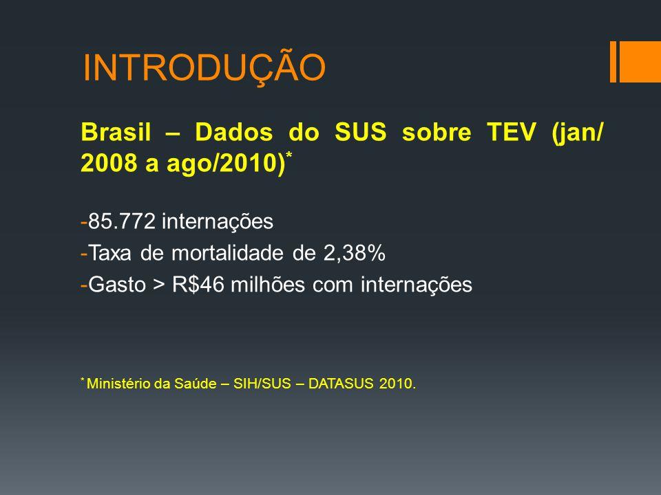INTRODUÇÃO Brasil – Dados do SUS sobre TEV (jan/ 2008 a ago/2010) * -85.772 internações -Taxa de mortalidade de 2,38% -Gasto > R$46 milhões com internações * Ministério da Saúde – SIH/SUS – DATASUS 2010.
