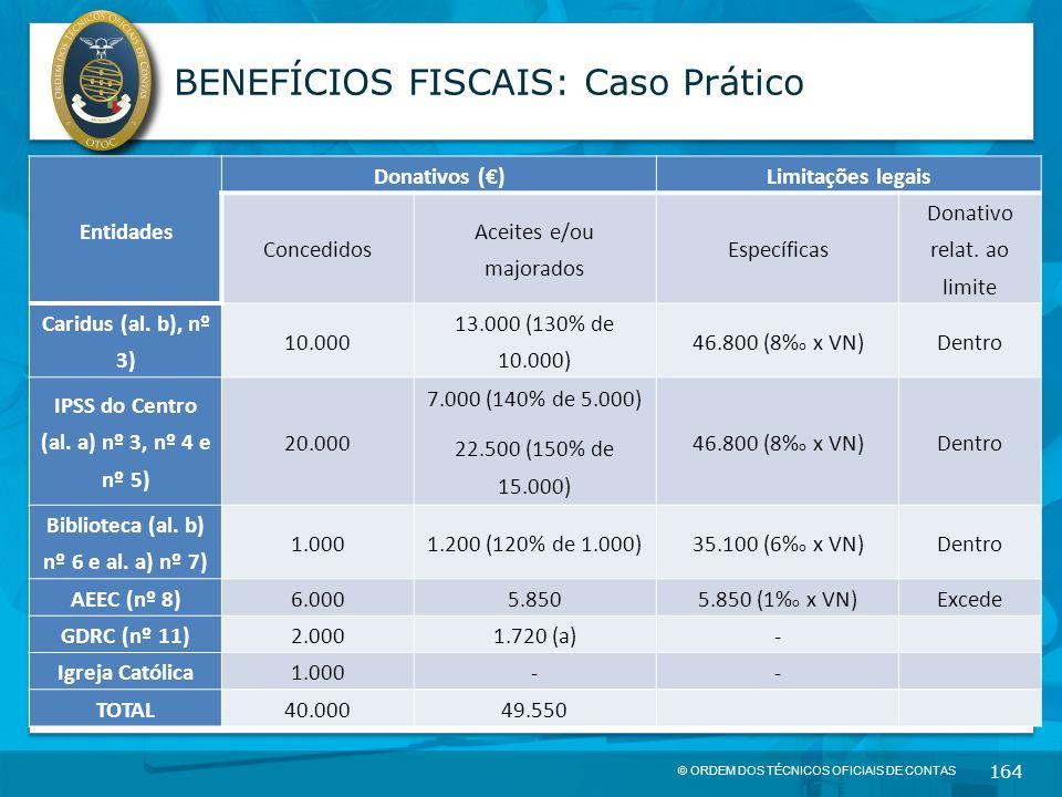 © ORDEM DOS TÉCNICOS OFICIAIS DE CONTAS 164 BENEFÍCIOS FISCAIS: Caso Prático Entidades Donativos (€)Limitações legais Concedidos Aceites e/ou majorado