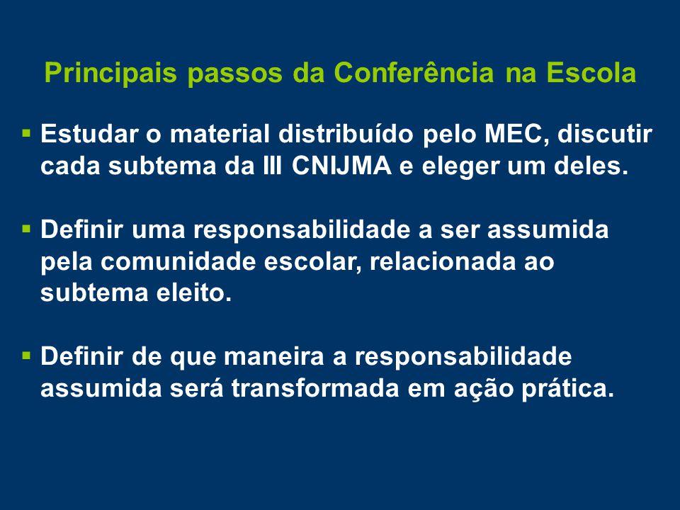 Principais passos da Conferência na Escola  Estudar o material distribuído pelo MEC, discutir cada subtema da III CNIJMA e eleger um deles.