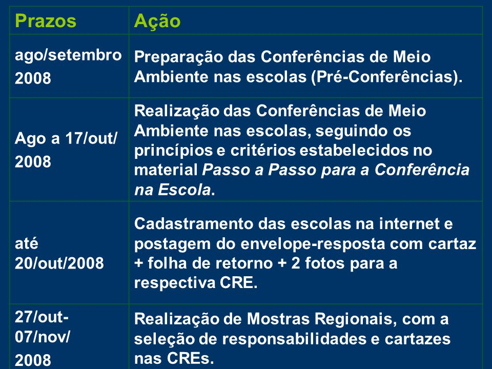 PrazosAção ago/setembro 2008 Preparação das Conferências de Meio Ambiente nas escolas (Pré-Conferências).