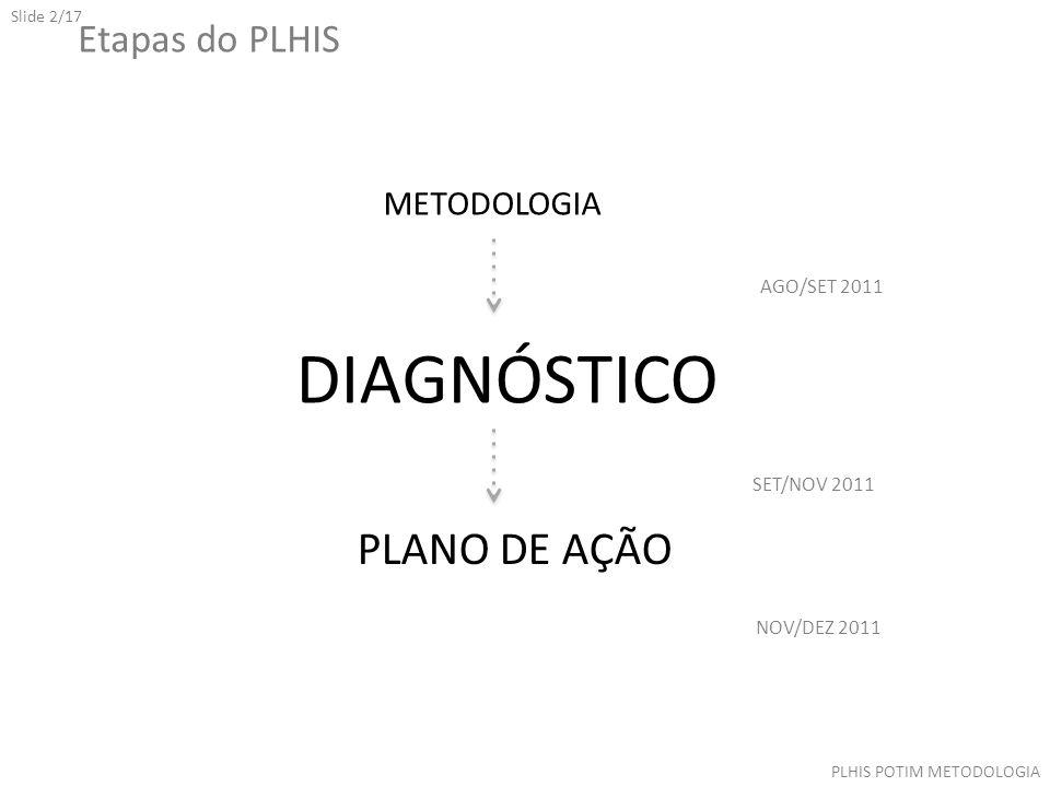 Slide 2/17 Etapas do PLHIS PLHIS POTIM METODOLOGIA METODOLOGIA DIAGNÓSTICO PLANO DE AÇÃO AGO/SET 2011 SET/NOV 2011 NOV/DEZ 2011