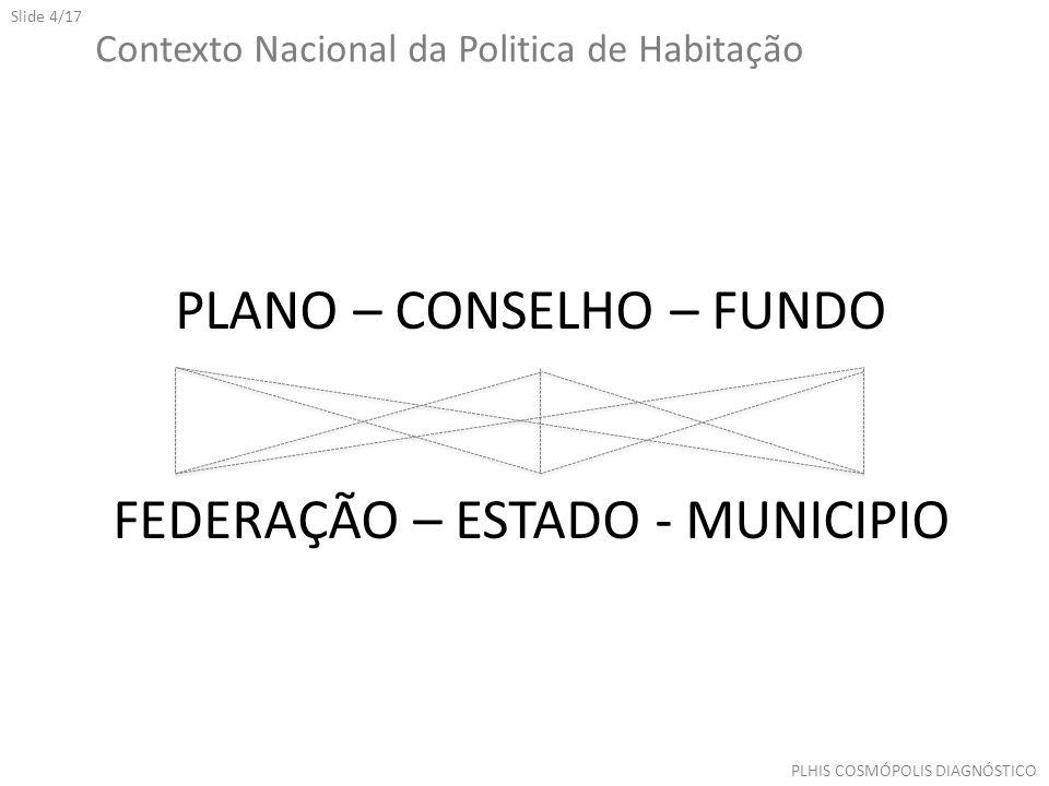 Slide 4/17 PLHIS COSMÓPOLIS DIAGNÓSTICO PLANO – CONSELHO – FUNDO FEDERAÇÃO – ESTADO - MUNICIPIO Contexto Nacional da Politica de Habitação