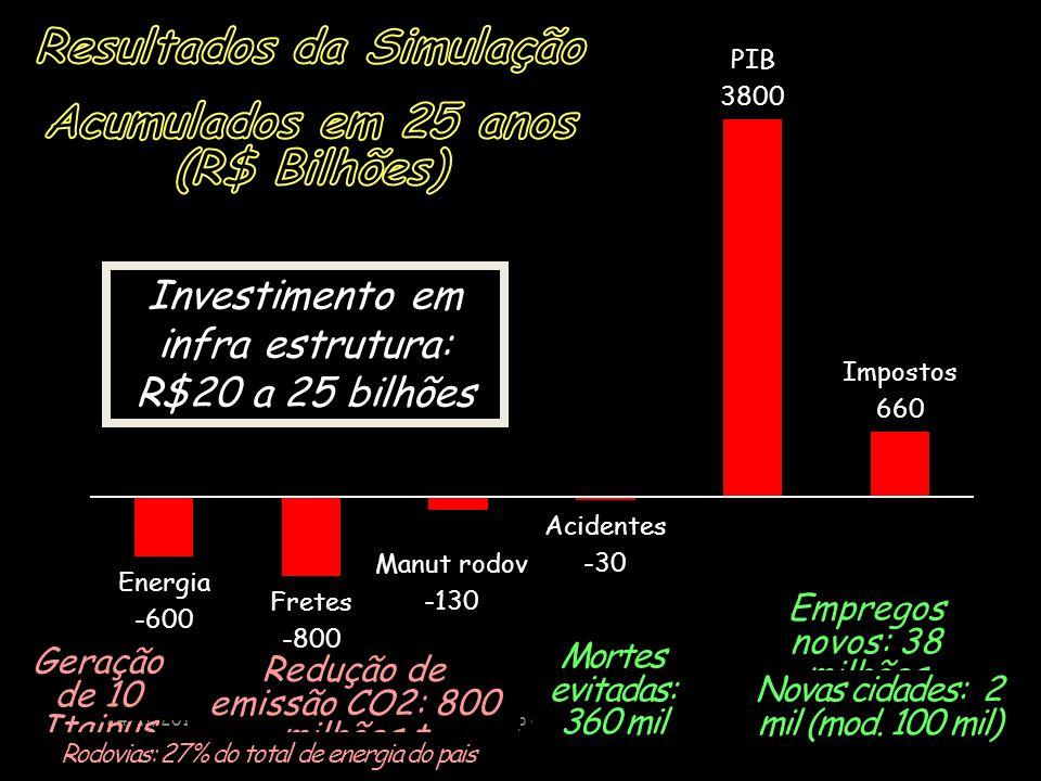 24/11/2014p a vivacqua13 Investimento em infra estrutura: R$20 a 25 bilhões Redução de emissão CO2: 800 milhões t Mortes evitadas: 360 mil Geração de 10 Itaipus Empregos novos: 38 milhões Novas cidades: 2 mil (mod.