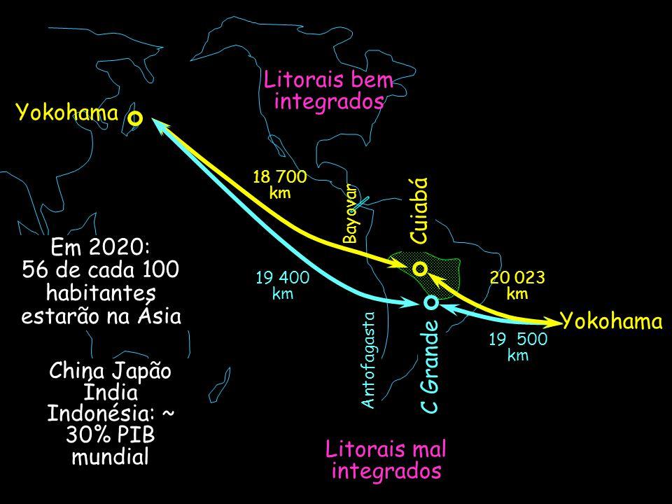 Litorais mal integrados Litorais bem integrados Em 2020: 56 de cada 100 habitantes estarão na Ásia China Japão Índia Indonésia: ~ 30% PIB mundial Cuiabá Yokohama 18 700 km Yokohama C Grande 19 500 km 20 023 km 19 400 km Bayovar Antofagasta
