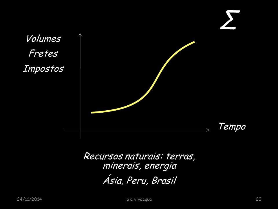 24/11/2014p a vivacqua20 Volumes Fretes Impostos Tempo Recursos naturais: terras, minerais, energia Ásia, Peru, Brasil Σ