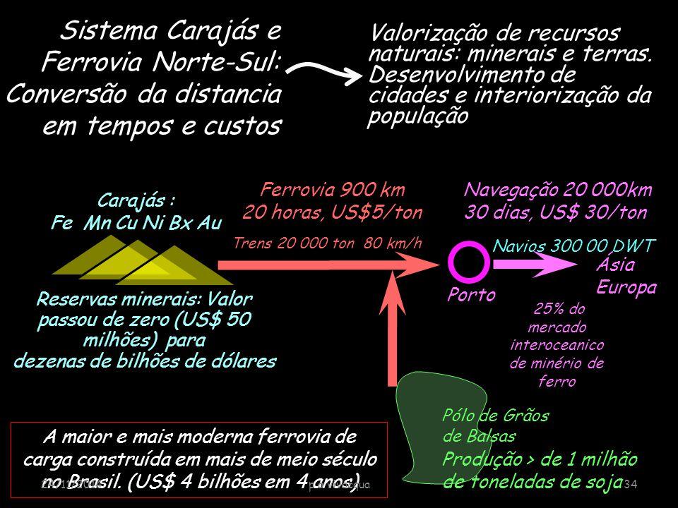 Carajás : Fe Mn Cu Ni Bx Au Trens 20 000 ton 80 km/h Porto Ferrovia 900 km 20 horas, US$5/ton Navegação 20 000km 30 dias, US$ 30/ton Ásia Europa Navio