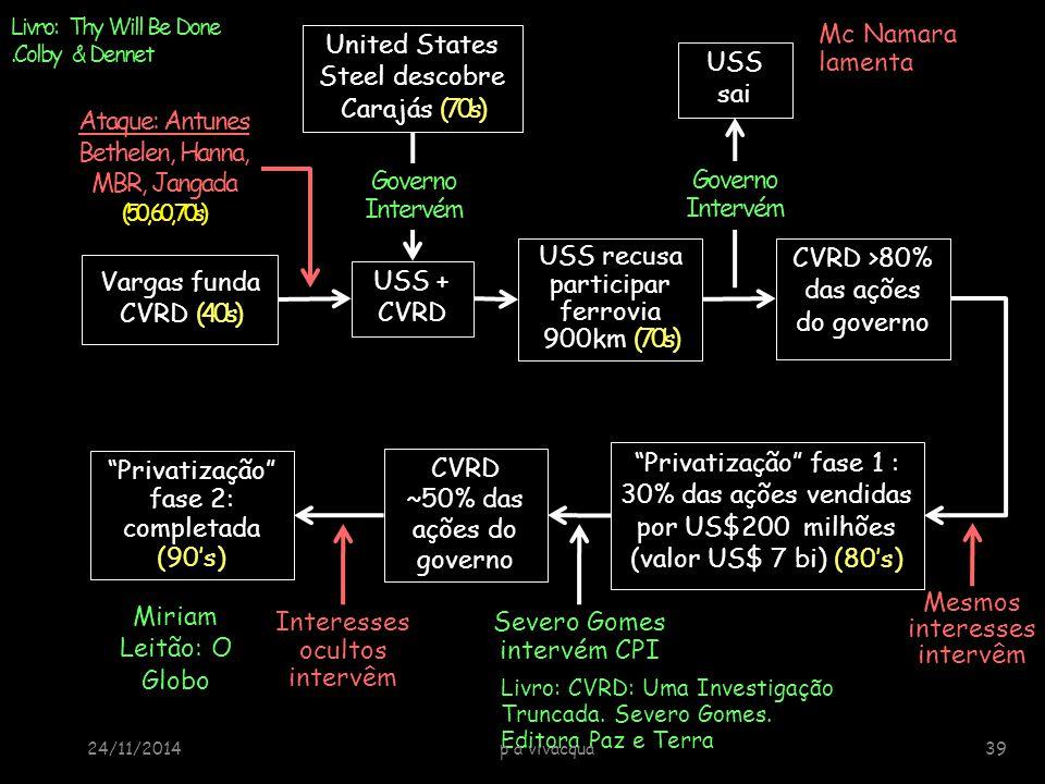 United States Steel descobre Carajás (70's) CVRD >80% das ações do governo CVRD ~50% das ações do governo Livro: CVRD: Uma Investigação Truncada. Seve