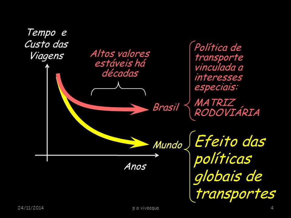 Tempo e Custo das Viagens Mundo Anos Brasil Política de transporte vinculada a interesses especiais: MATRIZ RODOVIÁRIA Altos valores estáveis há décad