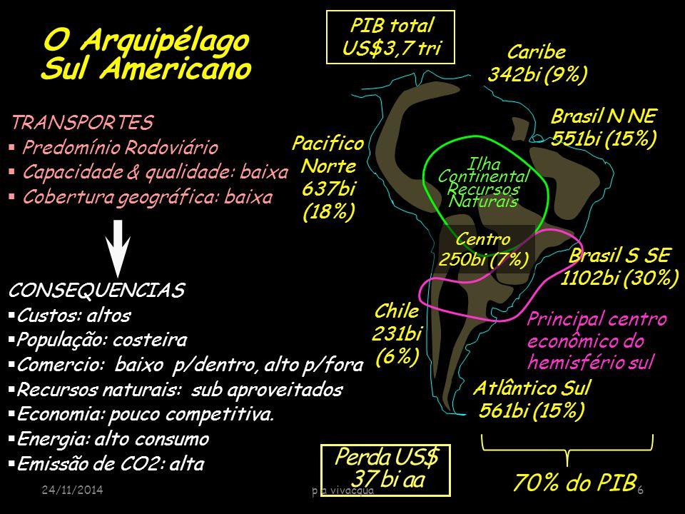 Perda US$ 37 bi aa Ilha Continental Recursos Naturais Atlântico Sul 561bi (15%) Brasil N NE 551bi (15%) Chile 231bi (6%) Pacifico Norte 637bi (18%) O Arquipélago Sul Americano Principal centro econômico do hemisfério sul Centro 250bi (7%) Brasil S SE 1102bi (30%) Caribe 342bi (9%) 70% do PIB CONSEQUENCIAS  Custos: altos  População: costeira  Comercio: baixo p/dentro, alto p/fora  Recursos naturais: sub aproveitados  Economia: pouco competitiva.
