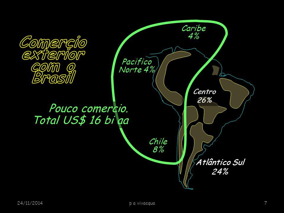 Caribe 4% PIB 342bi PIB 637bi PIB N NE 551bi Aumento possível: +US$ 12 bi Vitoria Rio Santos Paranaguá Antofagasta Bayovar Chile 8% Pacifico Norte 4% Porto Centro Amazônico Transandina + Ferronote Pouco comercio.
