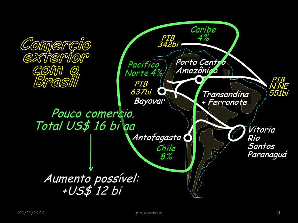 Bayovar P Velho Deep port Cuiabá 1000 Km Porto Velho Port Complex Central Amazon Port Madeira River Hydropower plants over 7GW Business opportunities: Navigation, port services, logistics, electro metallurgy, food processing etc 24/11/201419CAMS PAVivacqua