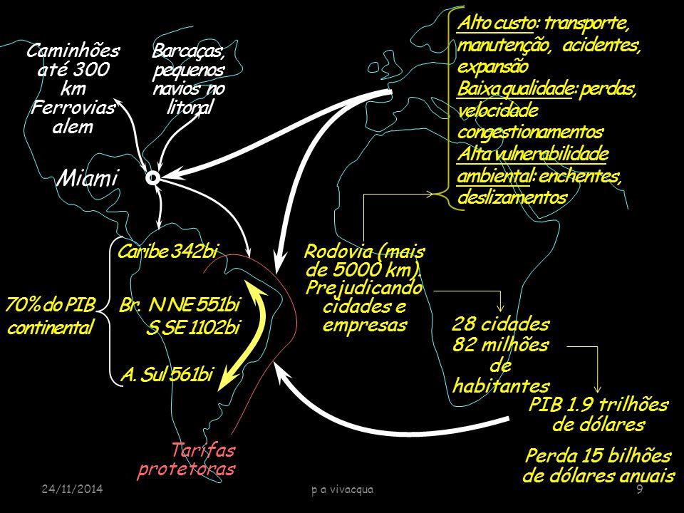 Caribe 342bi A. Sul 561bi Br.