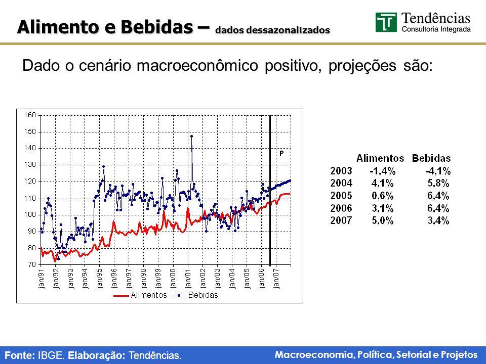Macroeconomia, Política, Setorial e Projetos Alimento e Bebidas – dados dessazonalizados Dado o cenário macroeconômico positivo, projeções são: Fonte: IBGE.