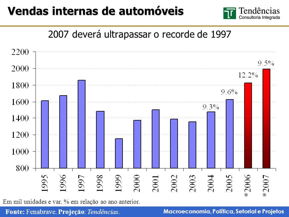 Macroeconomia, Política, Setorial e Projetos 2007 deverá ultrapassar o recorde de 1997 Vendas internas de automóveis Fonte: Fenabrave.
