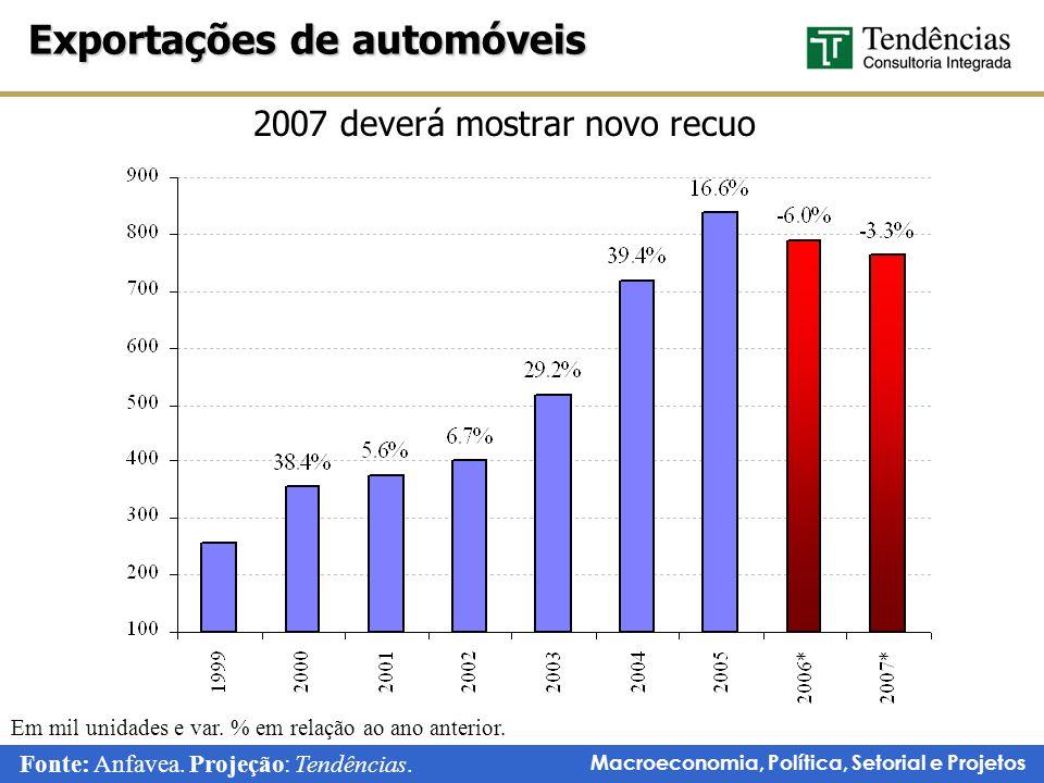 Macroeconomia, Política, Setorial e Projetos 2007 deverá mostrar novo recuo Exportações de automóveis Fonte: Anfavea.
