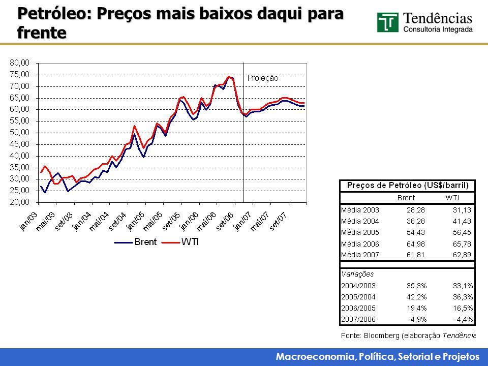 Macroeconomia, Política, Setorial e Projetos Petróleo: Preços mais baixos daqui para frente