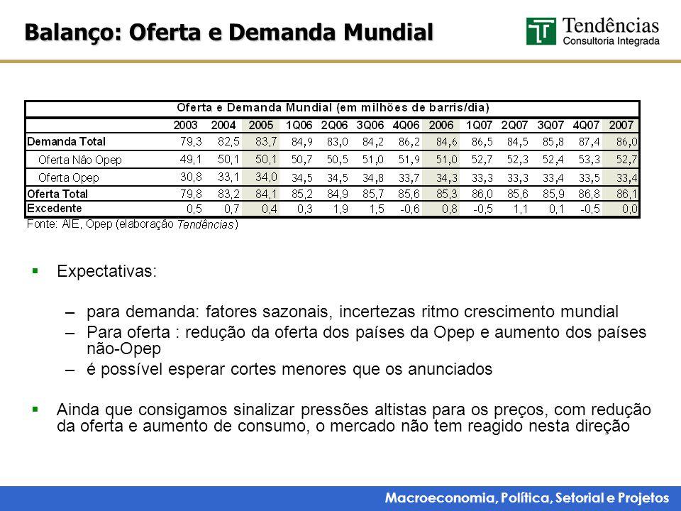 Macroeconomia, Política, Setorial e Projetos Produção ICC – construção civil 2004: 5,7% 2005: 1,3% 2006: 5,2% 2007: 4,4% 2008: 6,7% 2009: 5,2% Fonte: IBGE.