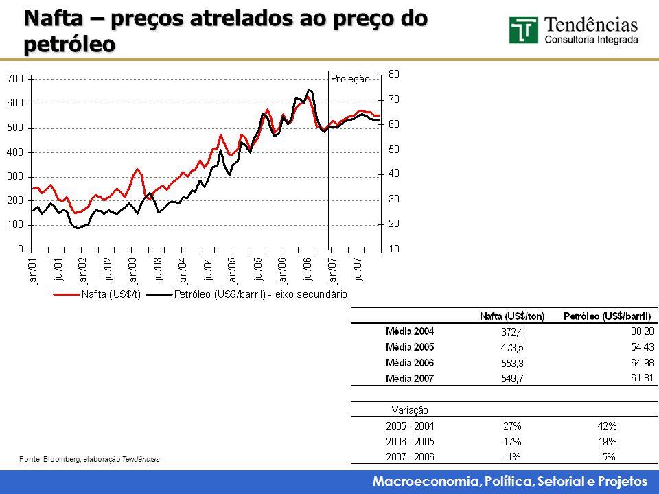 Macroeconomia, Política, Setorial e Projetos Nafta – preços atrelados ao preço do petróleo Fonte: Bloomberg, elaboração Tendências