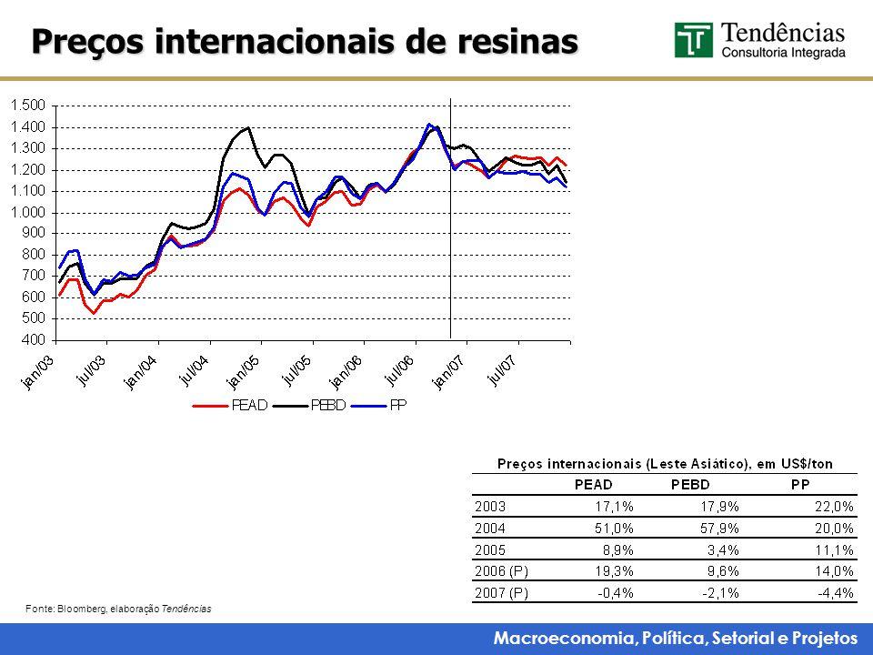 Macroeconomia, Política, Setorial e Projetos Preços internacionais de resinas Fonte: Bloomberg, elaboração Tendências