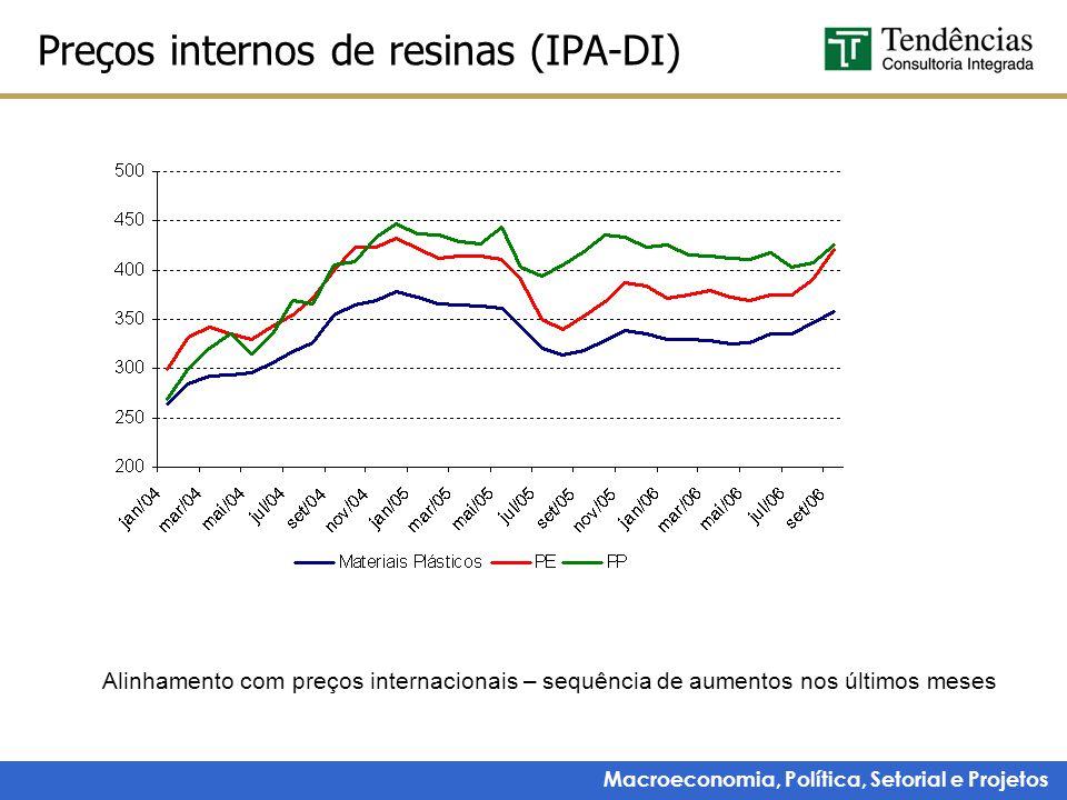 Macroeconomia, Política, Setorial e Projetos Produção física de resinas Fonte: Abiquim, elaboração Tendências