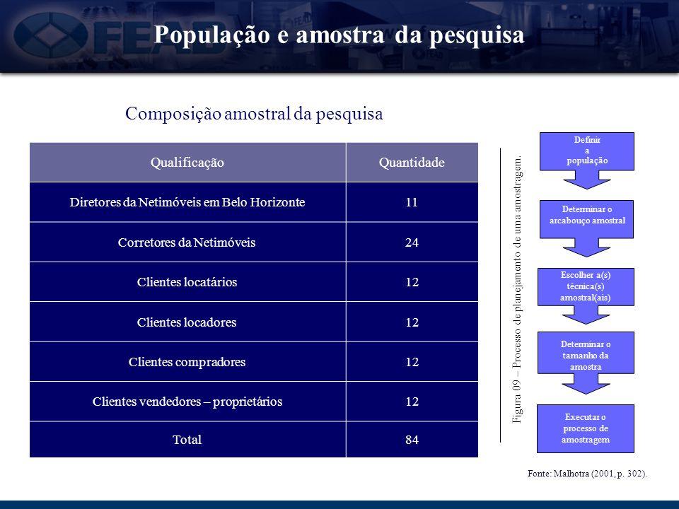 População e amostra da pesquisa Determinar o arcabouço amostral Escolher a(s) técnica(s) amostral(ais) Executar o processo de amostragem Determinar o