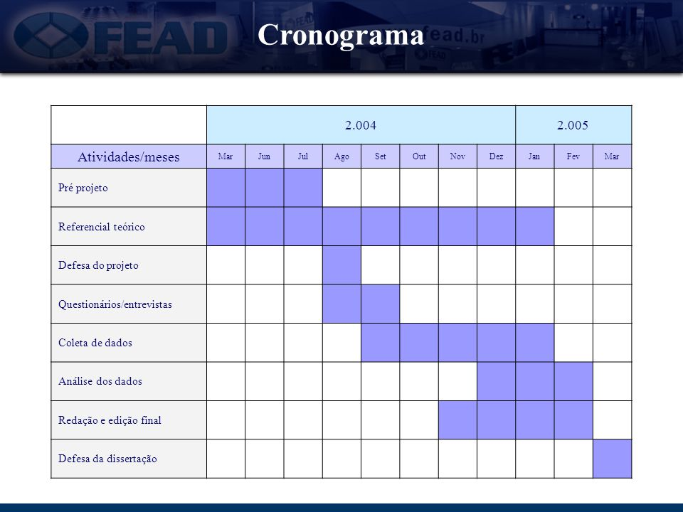 Cronograma 2.0042.005 Atividades/meses MarJunJulAgoSetOutNovDezJanFevMar Pré projeto Referencial teórico Defesa do projeto Questionários/entrevistas C