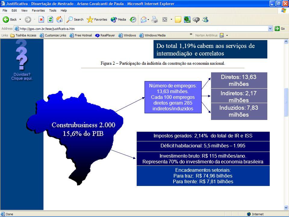 Justificativa Apesar desse quadro, algumas empresas têm conseguido modernizar, crescer e gerar empregos, como no caso da Netimóveis.