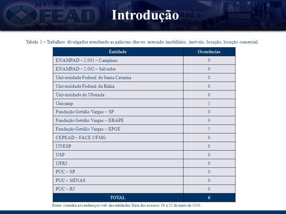 Introdução Fonte: IPEAD - Instituto de Pesquisa Econômica Administrativas e Contábeis de Minas Gerais