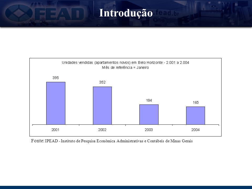 Introdução Fonte: Conselho Regional dos Corretores de Imóveis - CRECI MG 65% das imobiliárias inscritas no CRECI estão inadimplentes com a entidade