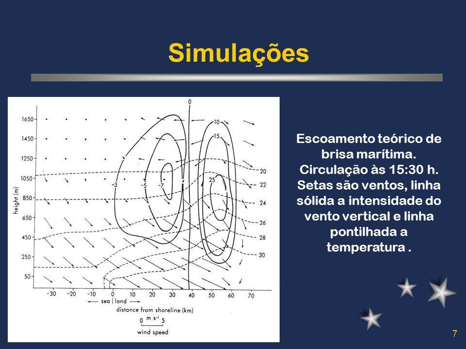 7 Simulações Escoamento teórico de brisa marítima. Circulação às 15:30 h. Setas são ventos, linha sólida a intensidade do vento vertical e linha ponti