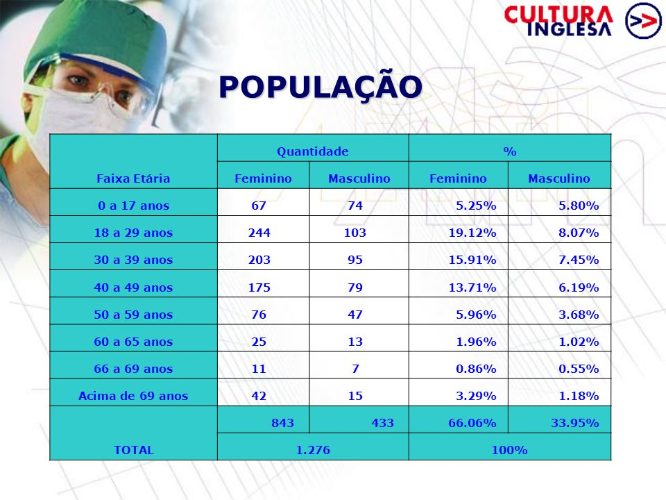 POPULAÇÃO Faixa Etária Quantidade% FemininoMasculinoFemininoMasculino 0 a 17 anos67 74 5.25% 5.80% 18 a 29 anos244 103 19.12% 8.07% 30 a 39 anos203 95 15.91% 7.45% 40 a 49 anos175 79 13.71% 6.19% 50 a 59 anos76 47 5.96% 3.68% 60 a 65 anos25 13 1.96% 1.02% 66 a 69 anos11 7 0.86% 0.55% Acima de 69 anos42 15 3.29% 1.18% TOTAL 843 433 66.06% 33.95% 1.276100%