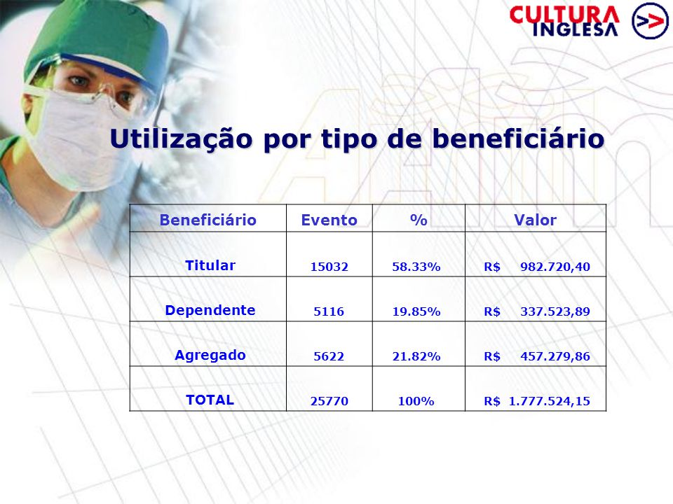 Utilização por tipo de beneficiário BeneficiárioEvento%Valor Titular 1503258.33% R$ 982.720,40 Dependente 511619.85% R$ 337.523,89 Agregado 562221.82% R$ 457.279,86 TOTAL 25770100% R$ 1.777.524,15