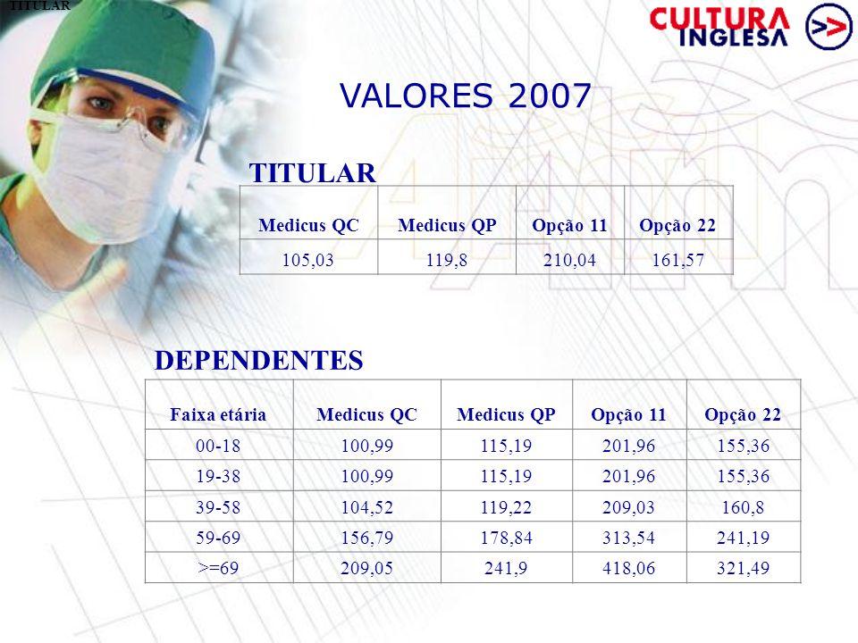 VALORES 2007 TITULAR Medicus QC Medicus QPOpção 11Opção 22 105,03119,80210,04161,57 DEPENDENTES TITULAR Medicus QC Medicus QPOpção 11Opção 22 105,0311